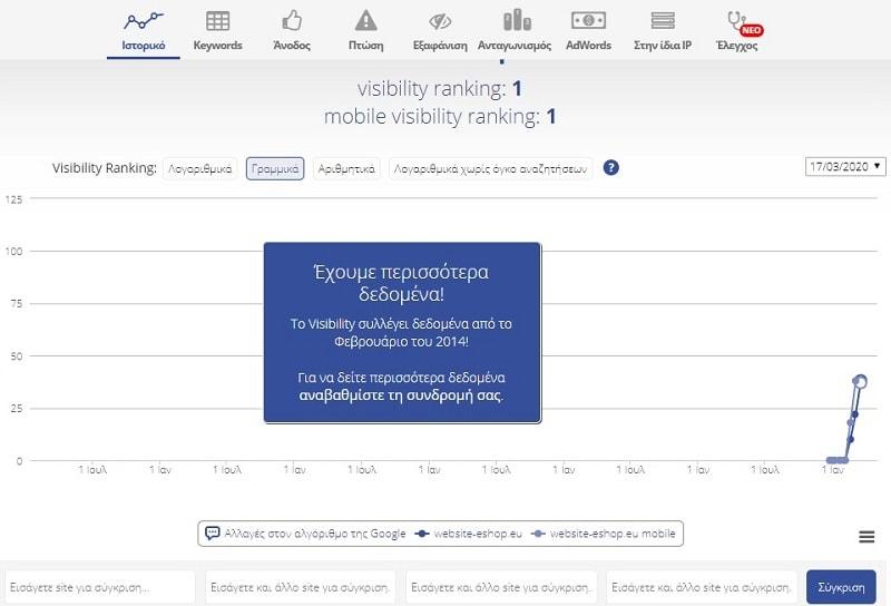 βήματα προώθησης ιστοσελίδων με το visibility