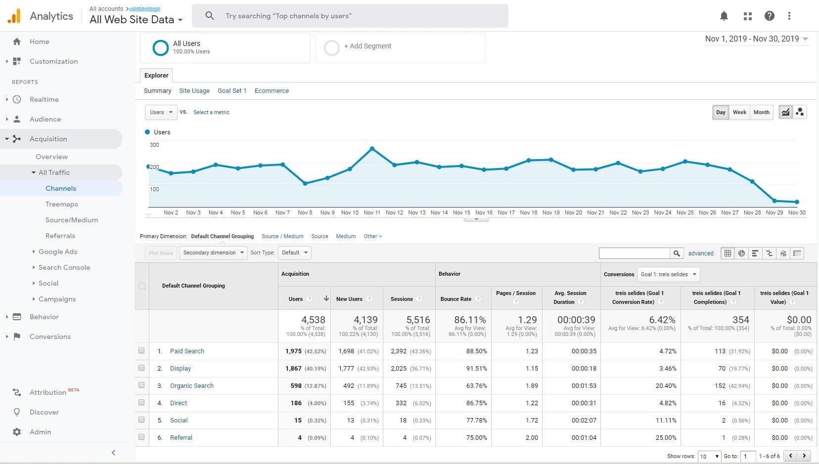 Google analytics Νοέμβριος