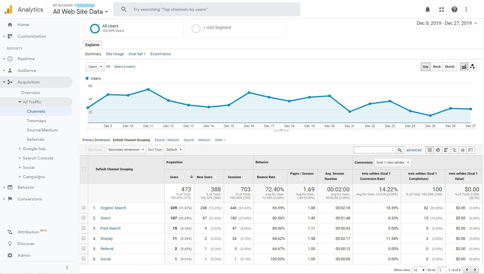 Google analytics Δεκέμβριος