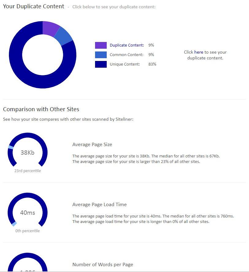 αποτελέσματα που δίνει το Siteliner