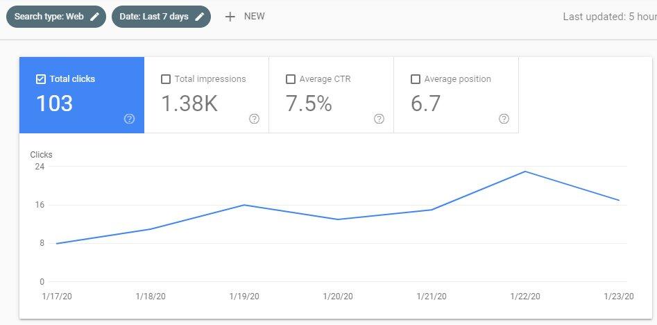 Παρακολούθηση επτά ημερών total clicks στο google search console