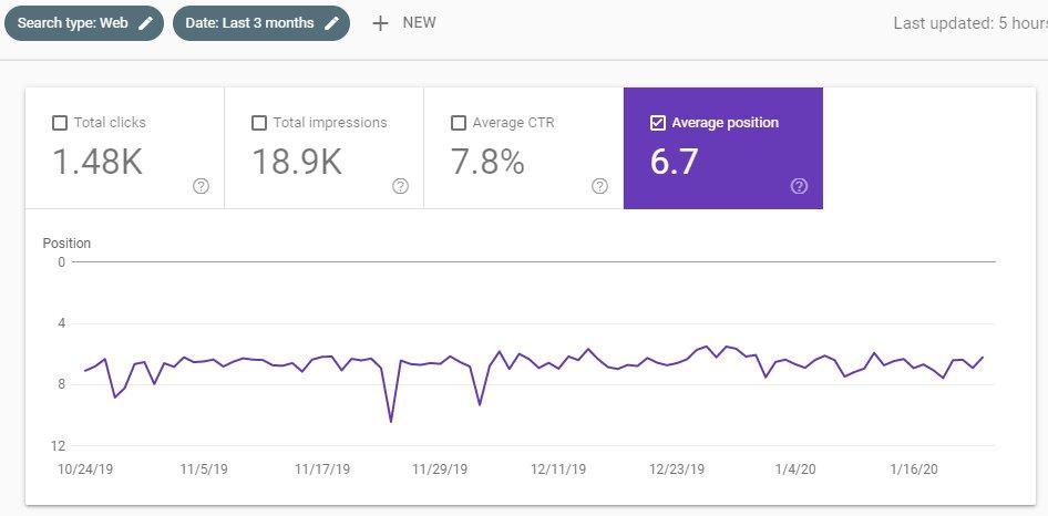 Παρακολούθηση τριών μηνών average position στο google search console
