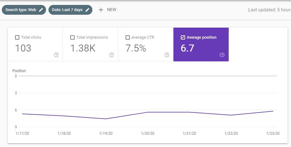 Παρακολούθηση επτά ημερών average position στο google search console