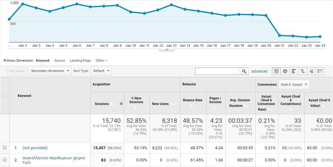 Google analytics οργανικά αποτελέσματα