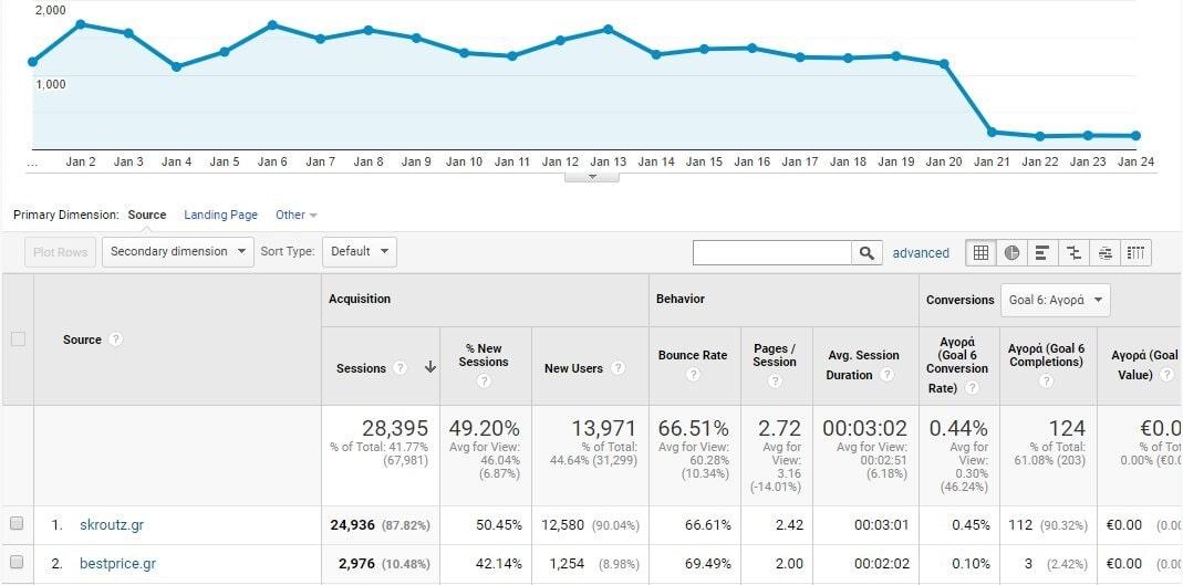 Παρακολούθηση Google analytics refferal