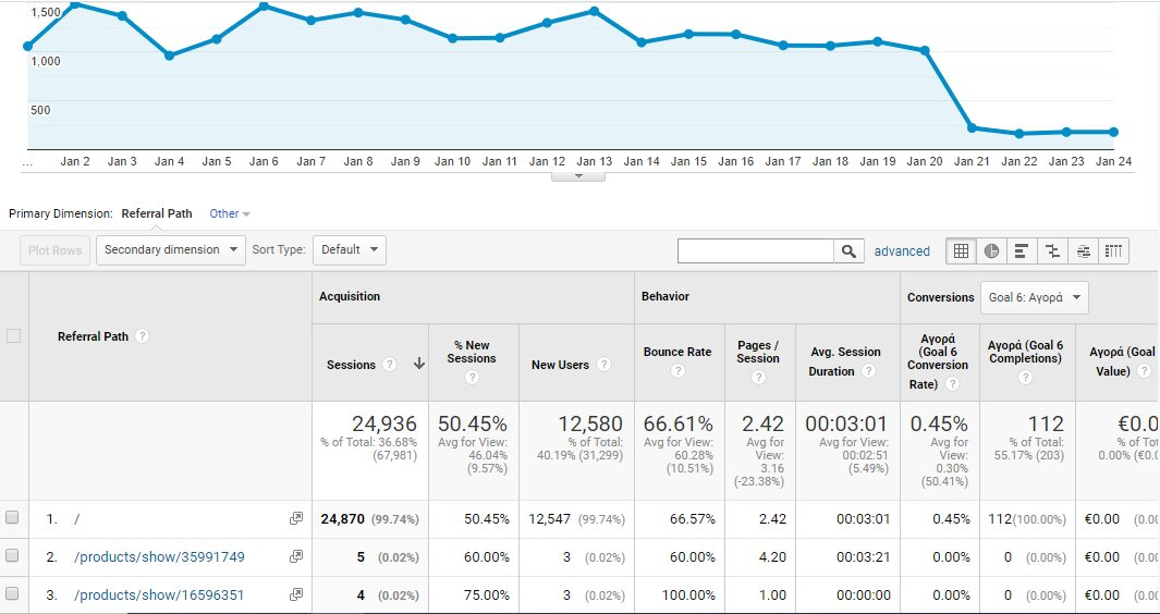 Παρακολούθηση Google analytics skroutz.gr