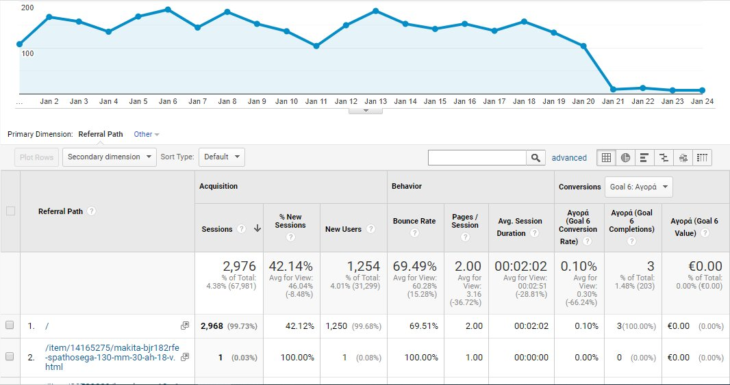 Παρακολούθηση Google analytics best price