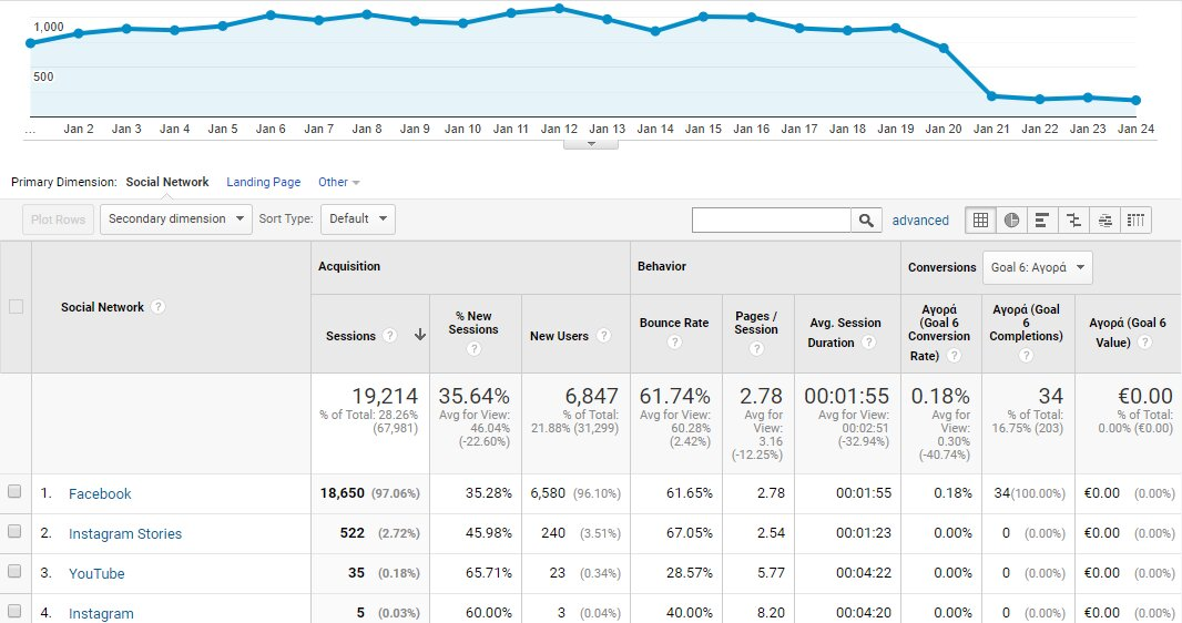Παρακολούθηση Google analytics social media