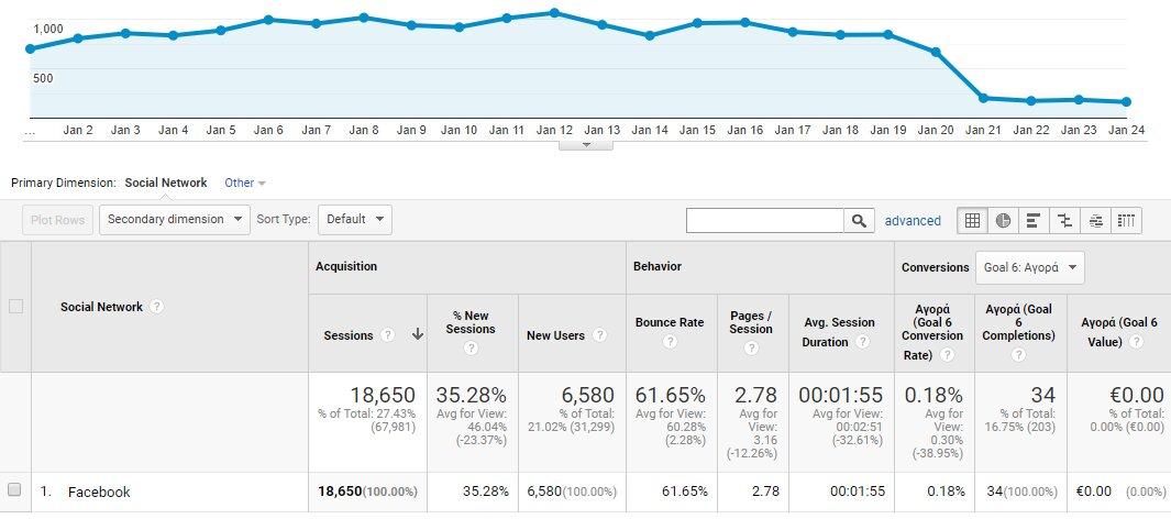Παρακολούθηση Google analytics facebook