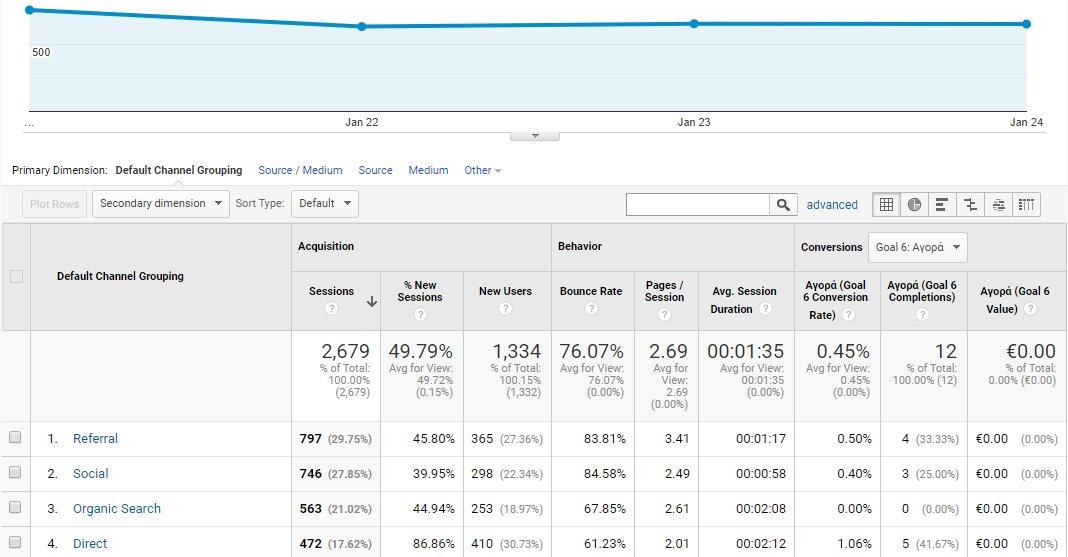 Παρακολούθηση τεσσάρων ημερών Google analytics